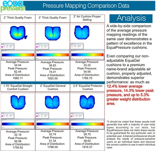 EquaGel Pressure Mapping